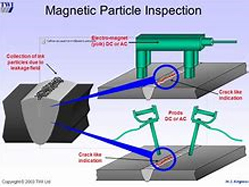 magnetic-particle